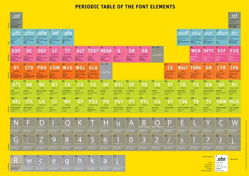 Download Periodic Table Of Font Elements font (typeface)