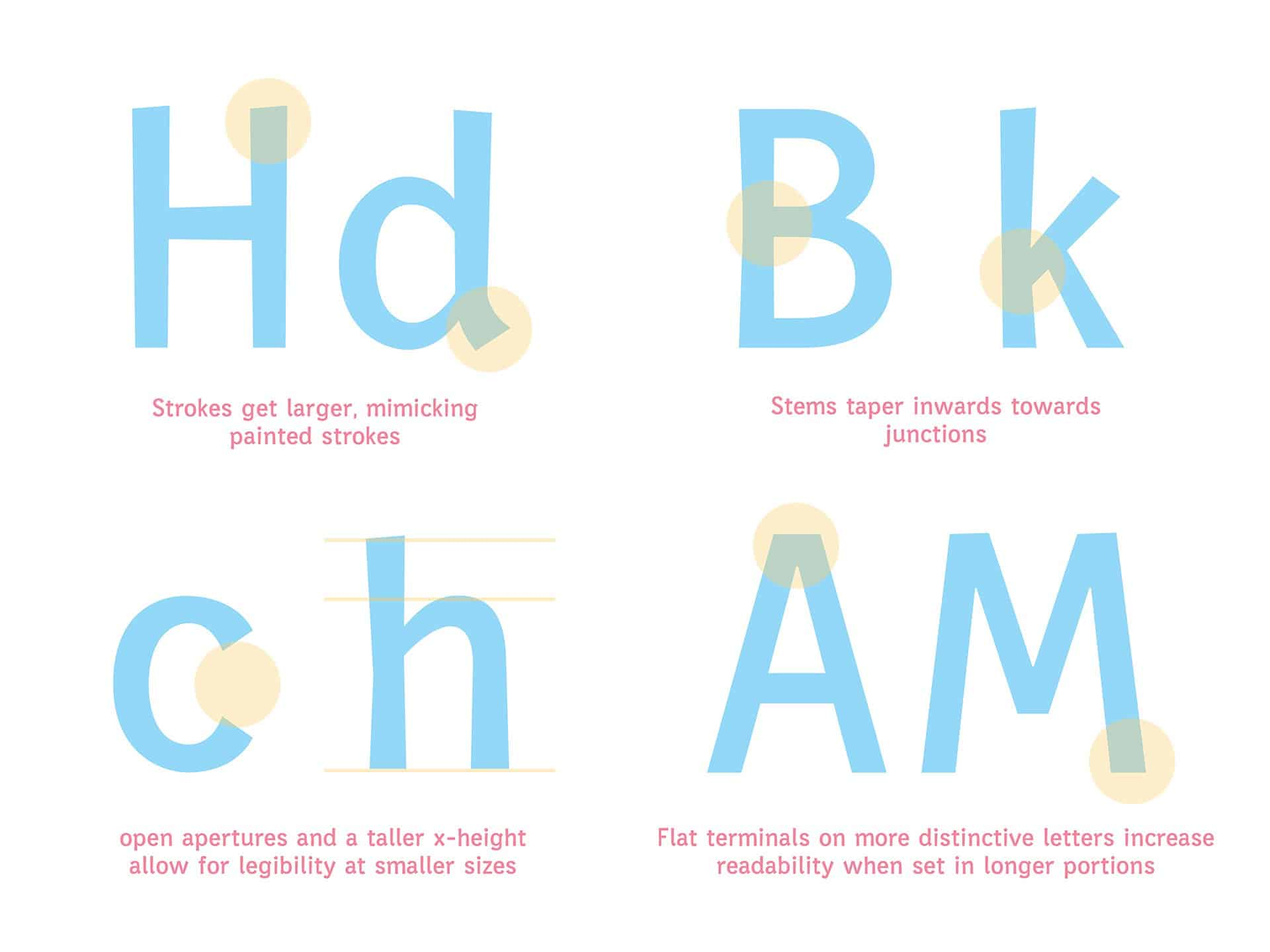 Download Rotulista font (typeface)